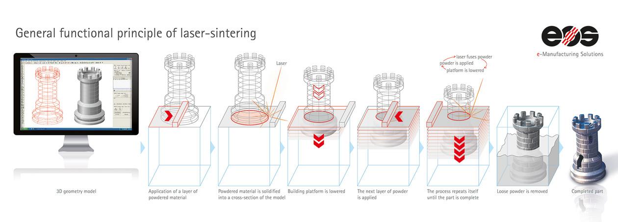 eos metal printing